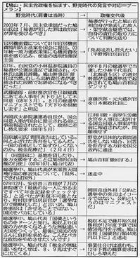 別表:鳩山・民主党政権を悩ます、野党時代の発言や対応=ブーメラン