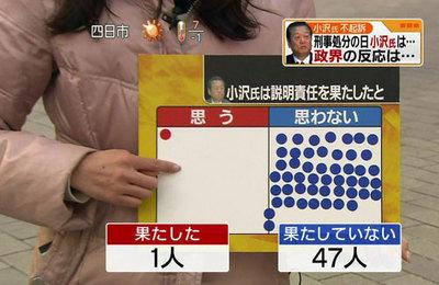 小沢一郎は説明責任を果たしたと思うか?(2010.2.4)
