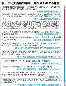 鳩山由紀夫首相の東京五輪招致をめぐる発言