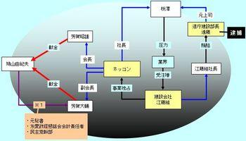 鳩山由紀夫献金関連図