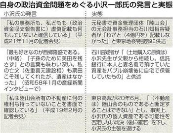 自身の政治資金問題をめぐる小沢一郎氏の発言と実態
